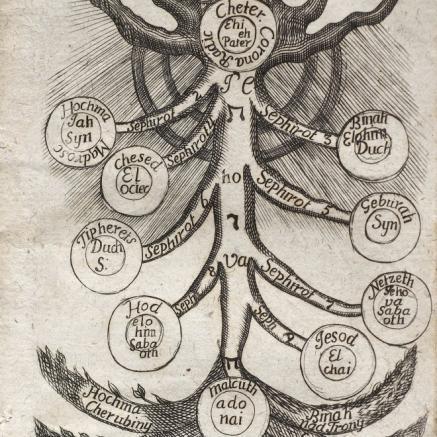 Kabała, Drzewo życia